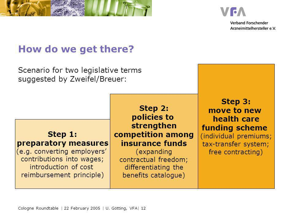 Cologne Roundtable | 22 February 2005 | U. Götting, VFA| 12 How do we get there? Step 1: preparatory measures (e.g. converting employers contributions