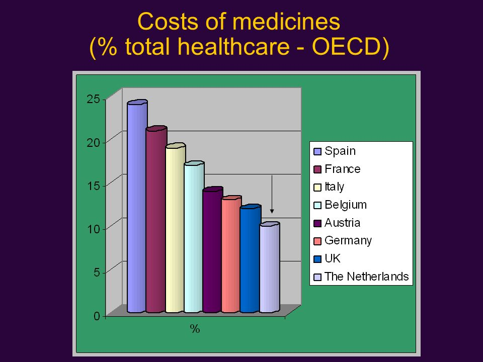 Costs of medicines (% total healthcare - OECD)