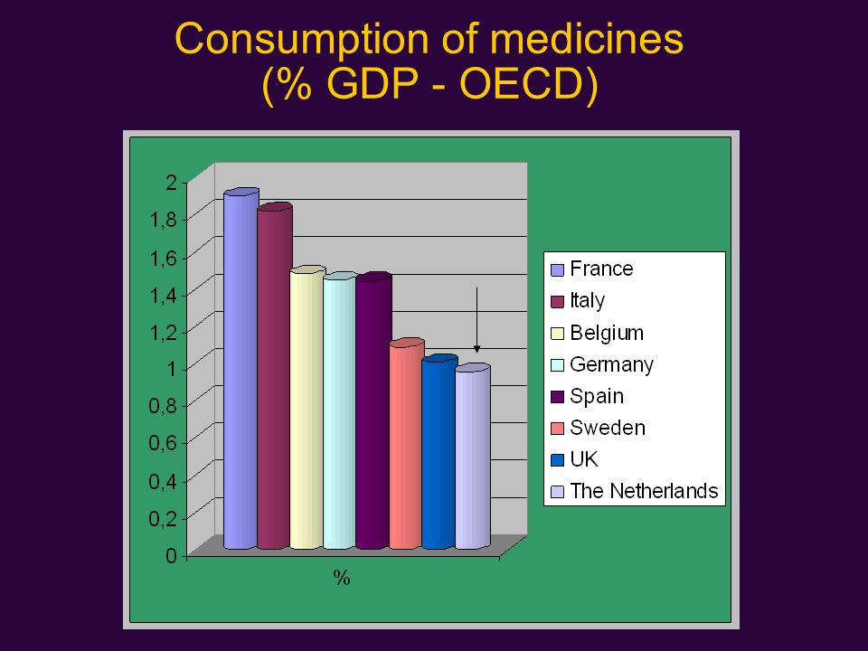 Consumption of medicines (% GDP - OECD)