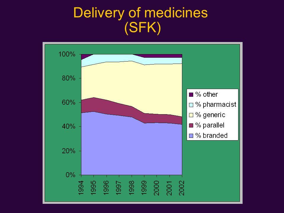 Delivery of medicines (SFK)