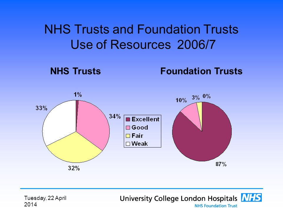 Tuesday, 22 April 2014 NHS Trusts and Foundation Trusts Use of Resources 2006/7 Foundation TrustsNHS Trusts