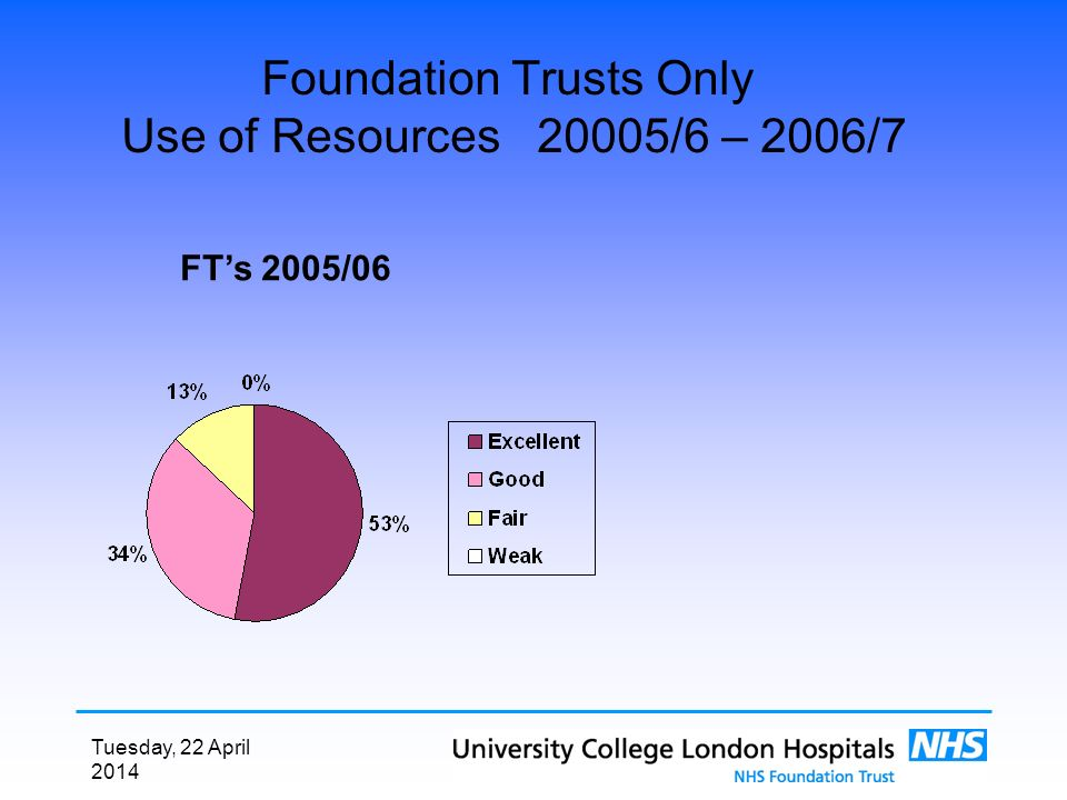 Tuesday, 22 April 2014 Foundation Trusts Only Use of Resources 20005/6 – 2006/7 FTs 2005/06