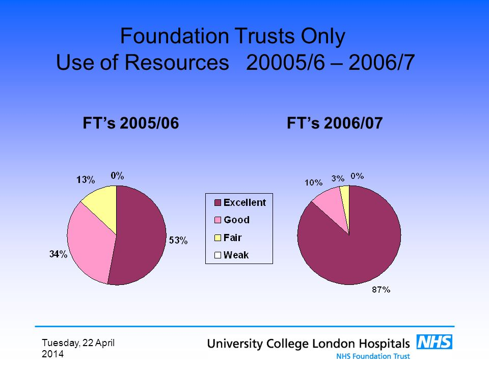 Tuesday, 22 April 2014 Foundation Trusts Only Use of Resources 20005/6 – 2006/7 FTs 2006/07FTs 2005/06
