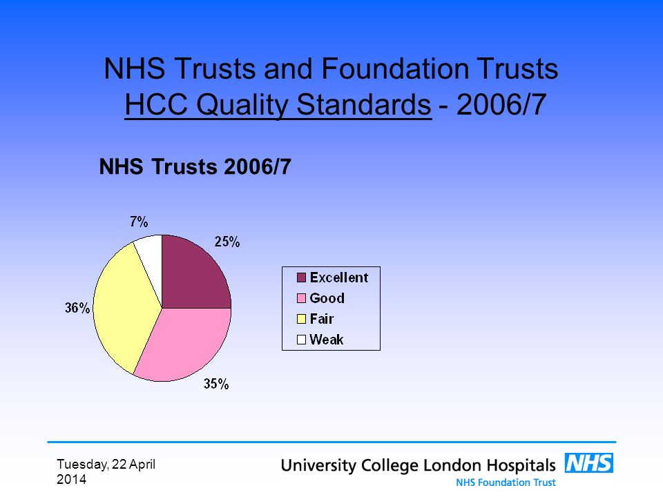 Tuesday, 22 April 2014 NHS Trusts and Foundation Trusts HCC Quality Standards - 2006/7 NHS Trusts 2006/7