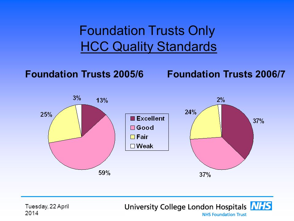 Tuesday, 22 April 2014 Foundation Trusts Only HCC Quality Standards Foundation Trusts 2006/7Foundation Trusts 2005/6