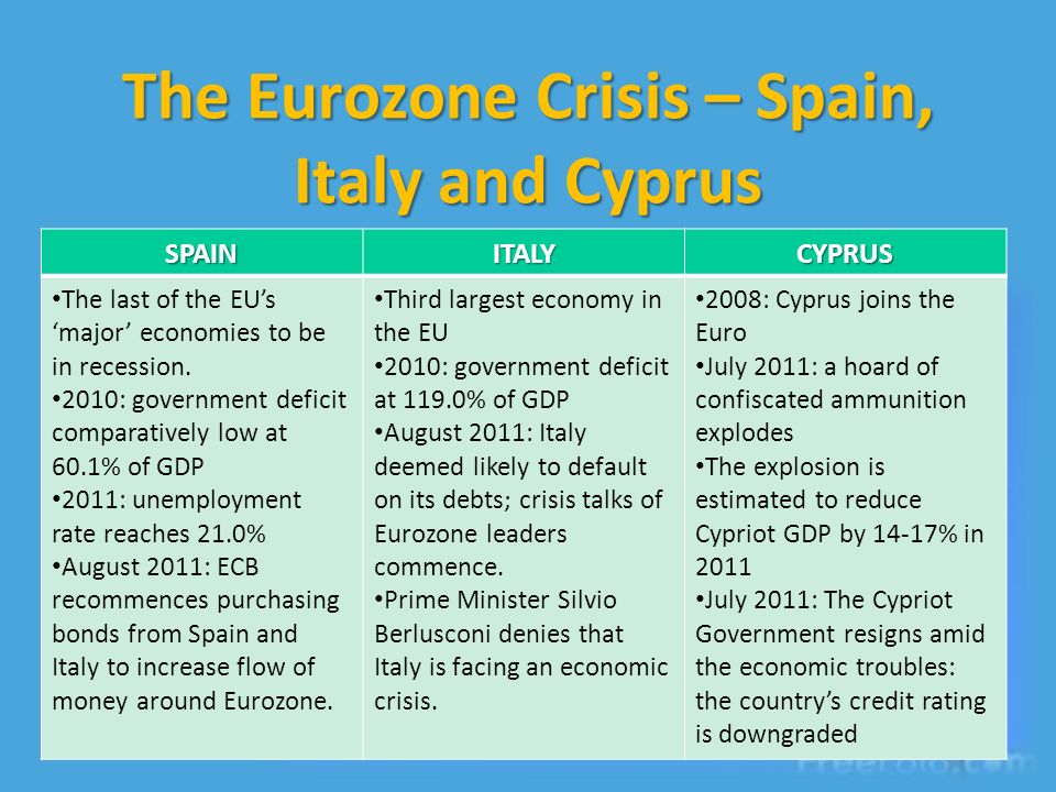 The Eurozone Crisis – Spain, Italy and Cyprus SPAINITALYCYPRUS The last of the EUs major economies to be in recession.