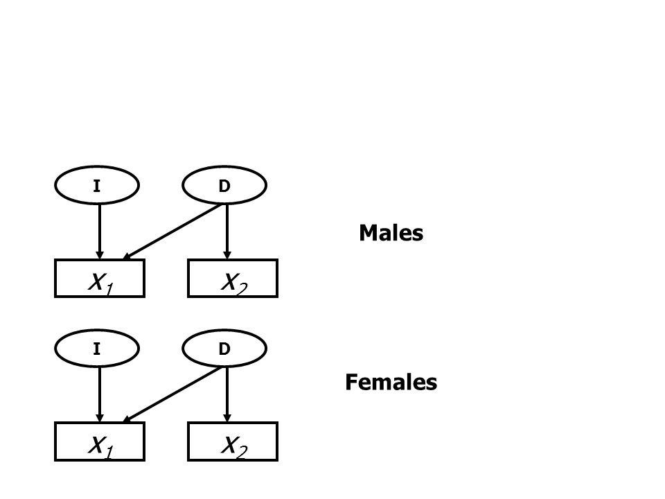 x1x1 x2x2 ID x1x1 x2x2 ID Males Females