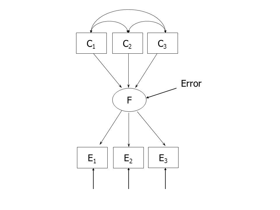 C1C1 C2C2 C3C3 F Error E1E1 E2E2 E3E3