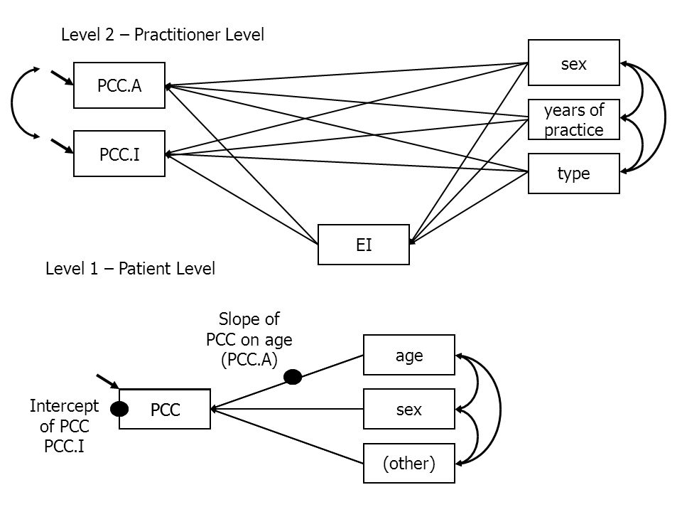 Level 2 – Practitioner Level PCC.A Level 1 – Patient Level PCCsex age (other) Intercept of PCC PCC.I Slope of PCC on age (PCC.A) PCC.I PCC type years of practice sex EI