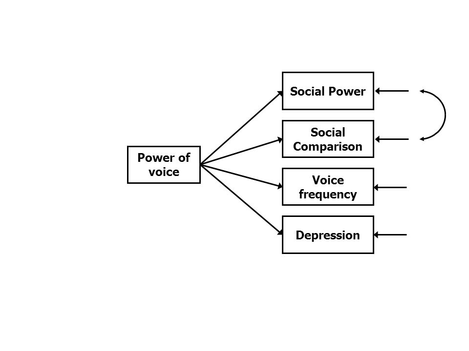 Social Power Social Comparison Voice frequency Depression Power of voice