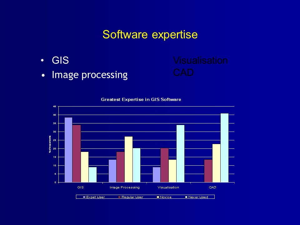 Software expertise GIS Image processing Visualisation CAD