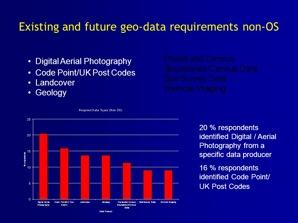 Existing and future geo-data requirements non-OS 20 % respondents identified Digital / Aerial Photography from a specific data producer 16 % respondents identified Code Point/ UK Post Codes Digital Aerial Photography Code Point/UK Post Codes Landcover Geology Postal and Census Boundaries/Census Data Soil Survey Data Remote Imaging