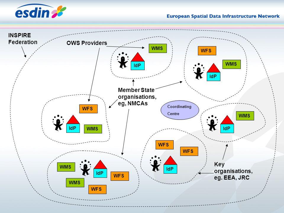 IdP INSPIRE Federation OWS Providers Member State organisations, eg, NMCAs IdP WMS Key organisations, eg.