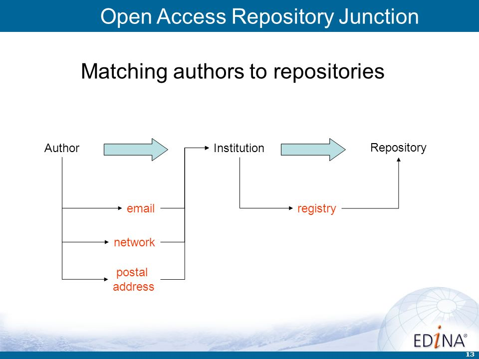 Open Access Repository Junction 13 Matching authors to repositories AuthorInstitution Repository network postal address emailregistry