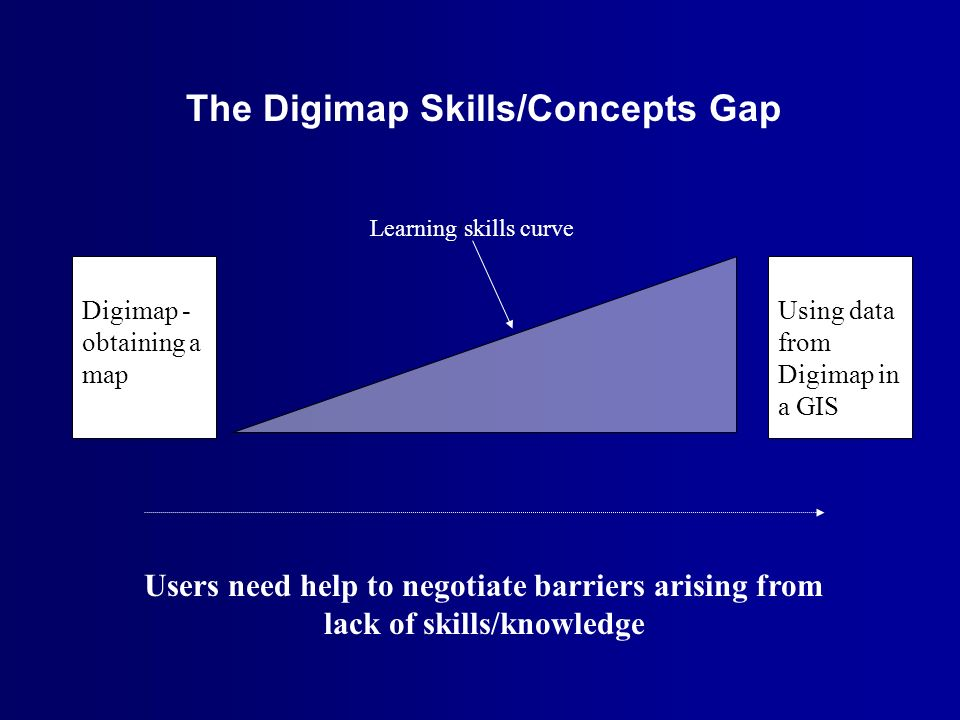 Digimap - obtaining a map Using data from Digimap in a GIS The Digimap Skills/Concepts Gap Users need help to negotiate barriers arising from lack of skills/knowledge Learning/skills curve