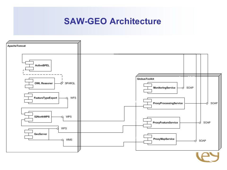 SAW-GEO Architecture