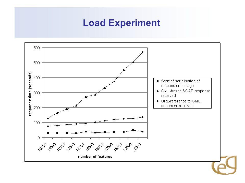 Load Experiment