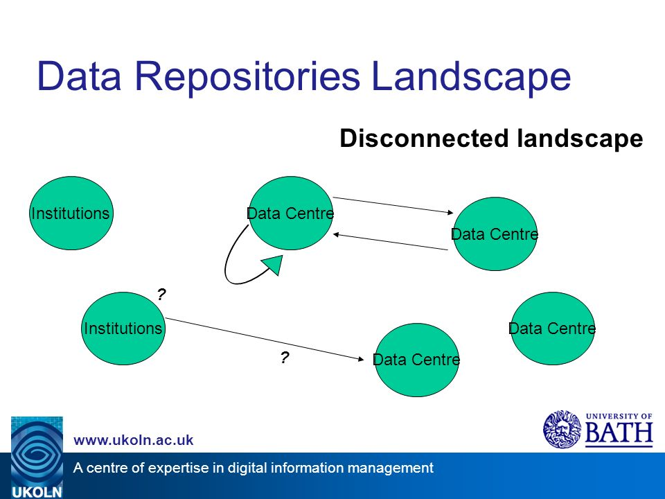A centre of expertise in digital information management www.ukoln.ac.uk Data Repositories Landscape Disconnected landscape Institutions Data Centre Institutions .
