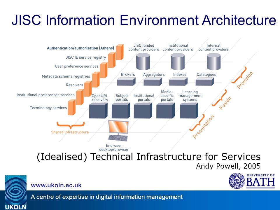 A centre of expertise in digital information management www.ukoln.ac.uk JISC Information Environment Architecture (Idealised) Technical Infrastructure for Services Andy Powell, 2005