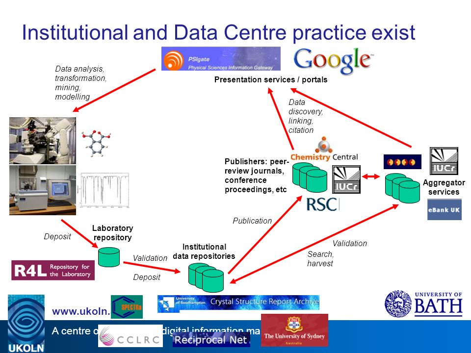 A centre of expertise in digital information management www.ukoln.ac.uk Aggregator services Institutional data repositories Validation Deposit Publishers: peer- review journals, conference proceedings, etc Publication Validation Data analysis, transformation, mining, modelling Search, harvest Presentation services / portals Data discovery, linking, citation Laboratory repository Deposit Institutional and Data Centre practice exist