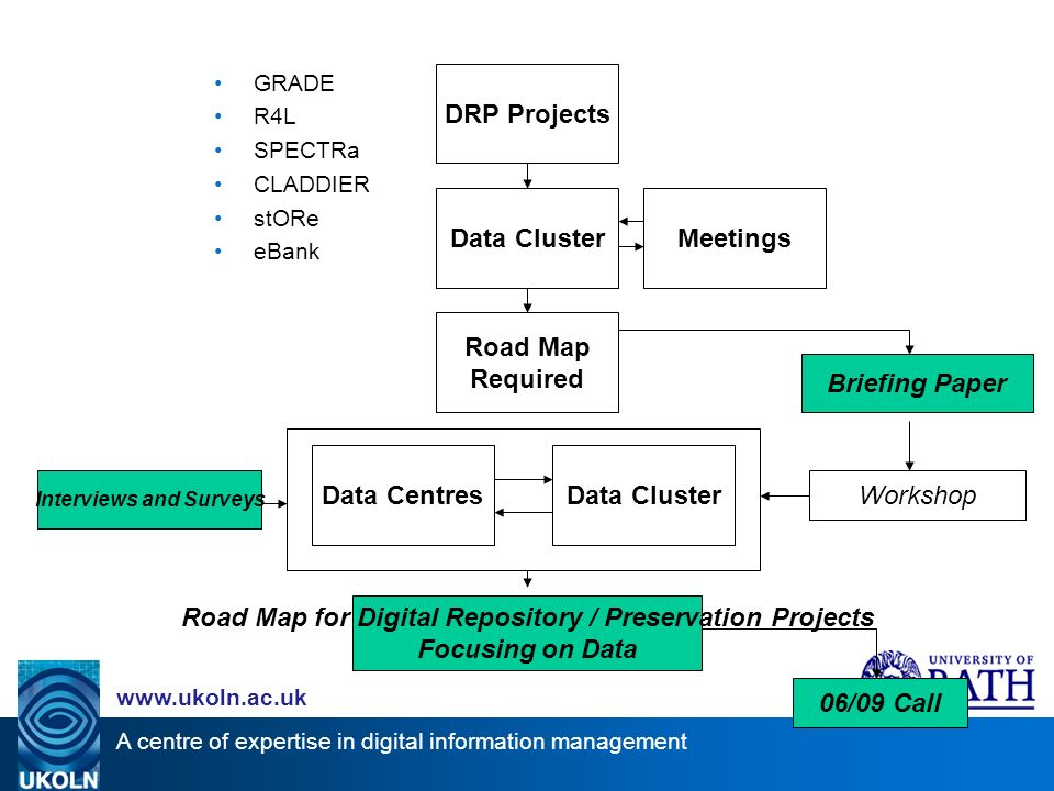 A centre of expertise in digital information management www.ukoln.ac.uk DRP Projects Data ClusterMeetings Road Map Required Workshop Briefing Paper Interviews and Surveys Road Map for Digital Repository / Preservation Projects Focusing on Data 06/09 Call Data ClusterData Centres GRADE R4L SPECTRa CLADDIER stORe eBank