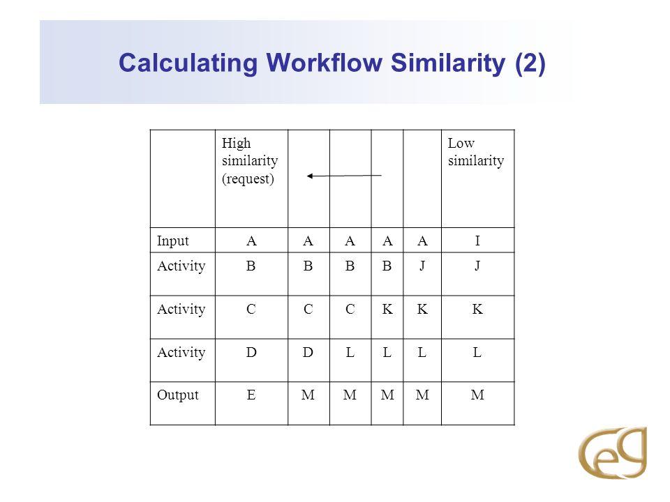 Calculating Workflow Similarity (2) High similarity (request) Low similarity InputAAAAAI ActivityBBBBJJ CCCKKK DDLLLL OutputEMMMMM