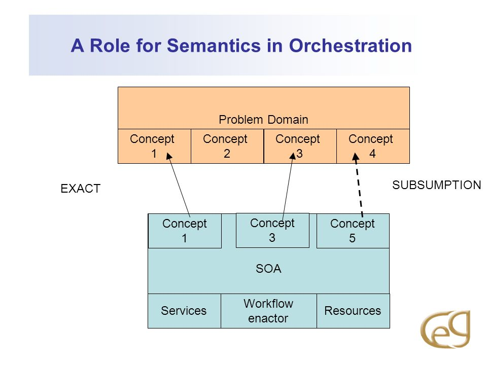 A Role for Semantics in Orchestration SOA Problem Domain Concept 1 Concept 2 Concept 3 Concept 4 ServicesResources Workflow enactor Concept 1 Concept 3 Concept 5 EXACT SUBSUMPTION