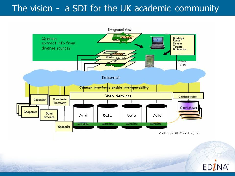 The vision - a SDI for the UK academic community © 2004 OpenGIS Consortium, Inc. Data Web Services