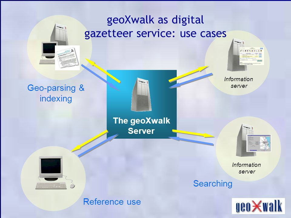 Reference use Information server Searching Geo-parsing & indexing The geoXwalk Server geoXwalk as digital gazetteer service: use cases