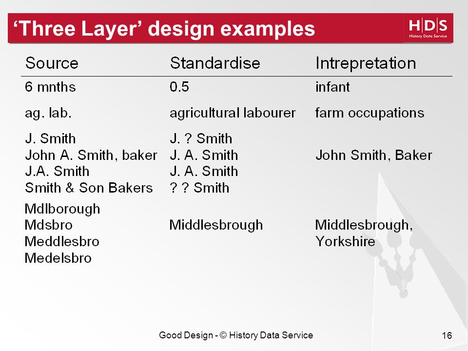 Good Design - © History Data Service 16 Three Layer design examples