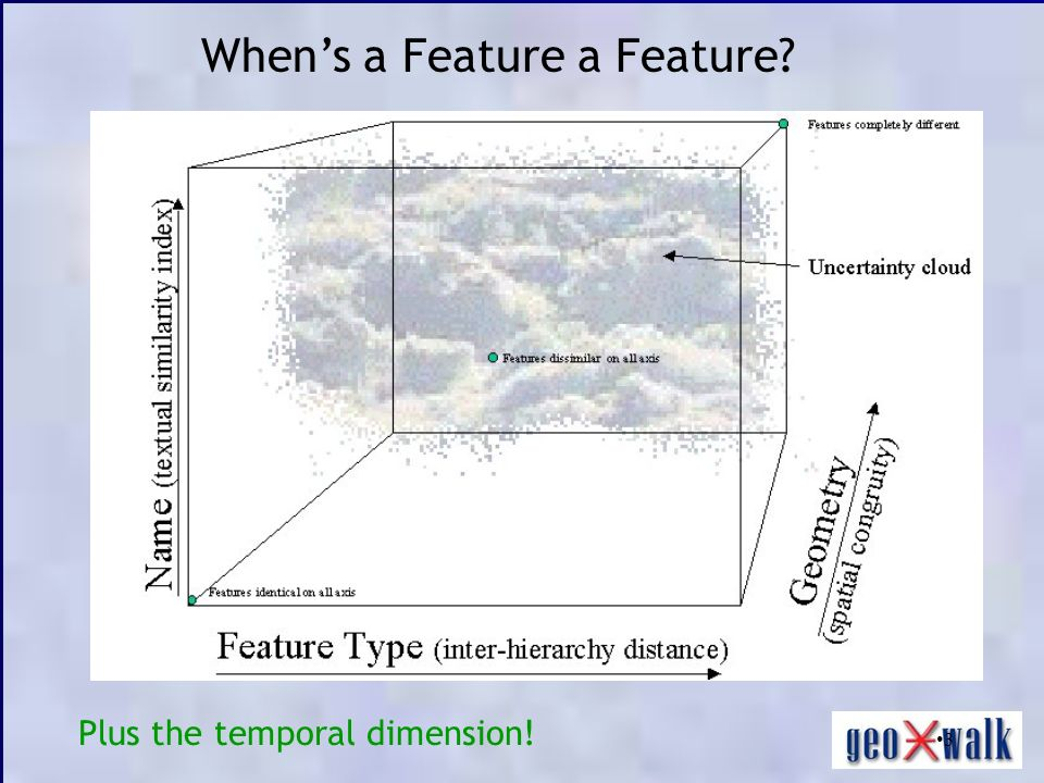 3 Whens a Feature a Feature? Plus the temporal dimension!