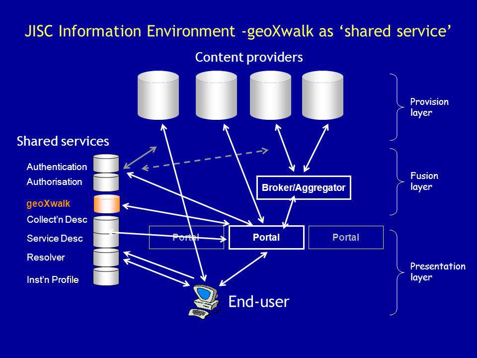 JISC Information Environment -geoXwalk as shared service Portal Content providers End-user Portal Broker/Aggregator Authentication Authorisation Colle