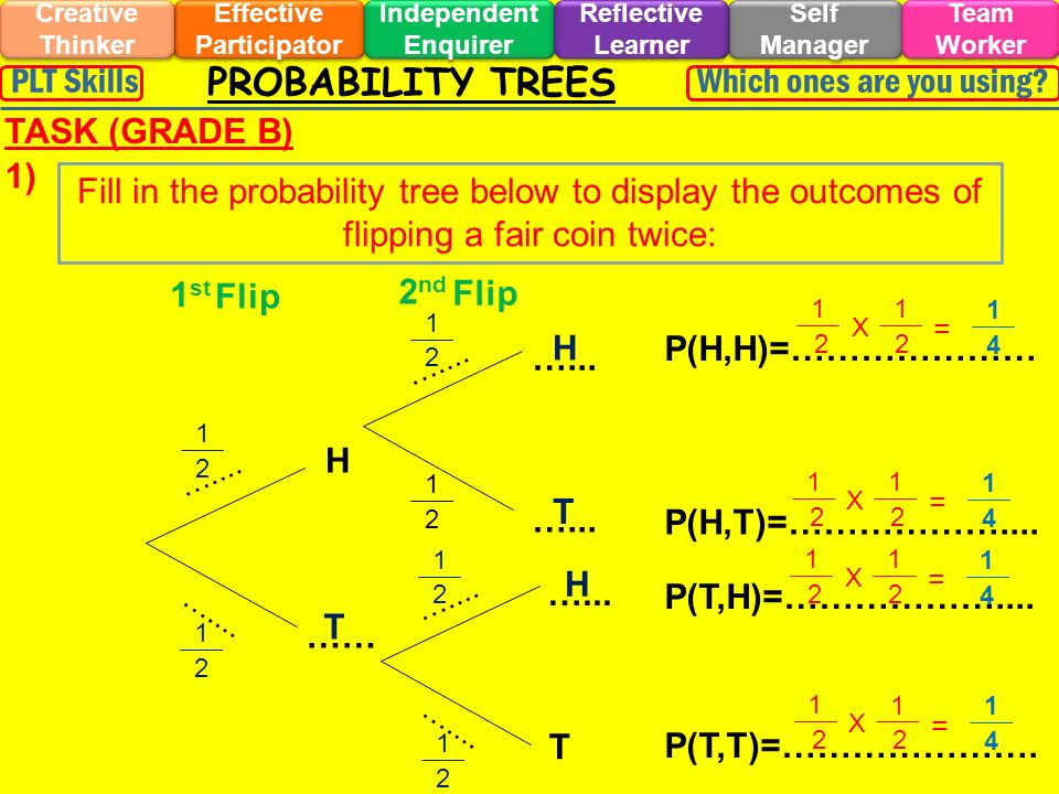 PROBABILITY TREES Effective Participator Self Manager Independent Enquirer Creative Thinker Team Worker Reflective Learner Which ones are you using?PLT Skills TASK (GRADE B) Fill in the probability tree below to display the outcomes of flipping a fair coin twice: 2 nd 1 st H …… …...