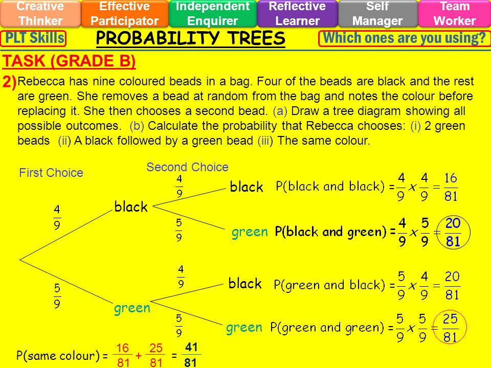 PROBABILITY TREES Effective Participator Self Manager Independent Enquirer Creative Thinker Team Worker Reflective Learner Which ones are you using?PLT Skills TASK (GRADE B) 2) Q1 beads black green First Choice Second Choice black green black green Rebecca has nine coloured beads in a bag.