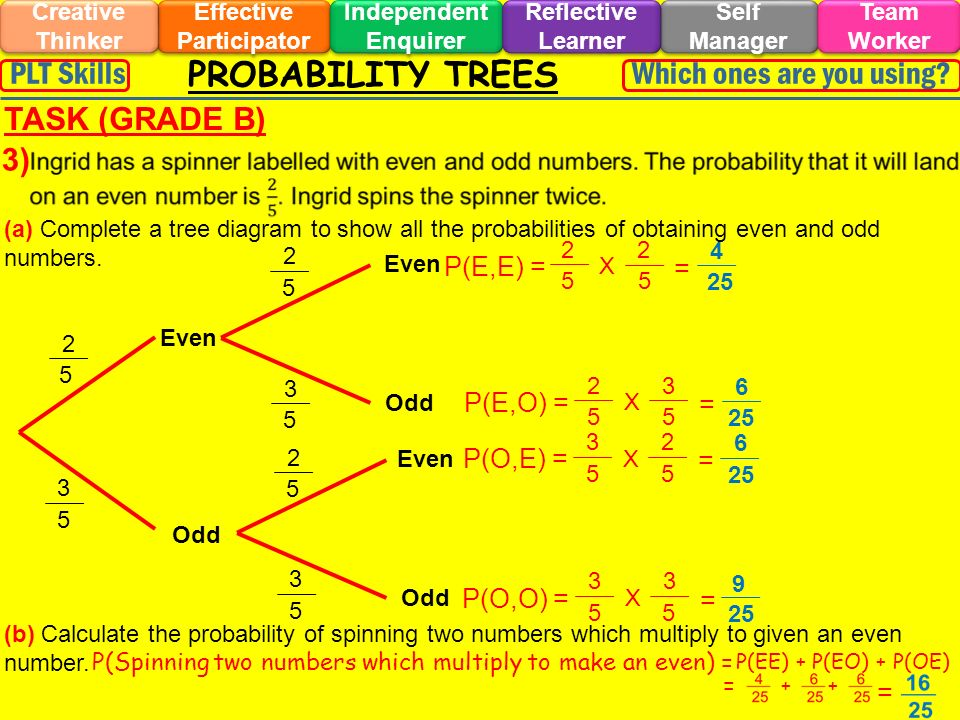 P(E,E) = PROBABILITY TREES Effective Participator Self Manager Independent Enquirer Creative Thinker Team Worker Reflective Learner Which ones are you using?PLT Skills TASK (GRADE B) 3) Q1 beads (a) Complete a tree diagram to show all the probabilities of obtaining even and odd numbers.