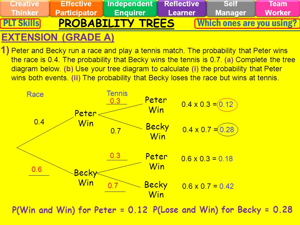 PROBABILITY TREES Effective Participator Self Manager Independent Enquirer Creative Thinker Team Worker Reflective Learner Which ones are you using?PLT Skills EXTENSION (GRADE A) 1) Q1 beads Peter and Becky run a race and play a tennis match.