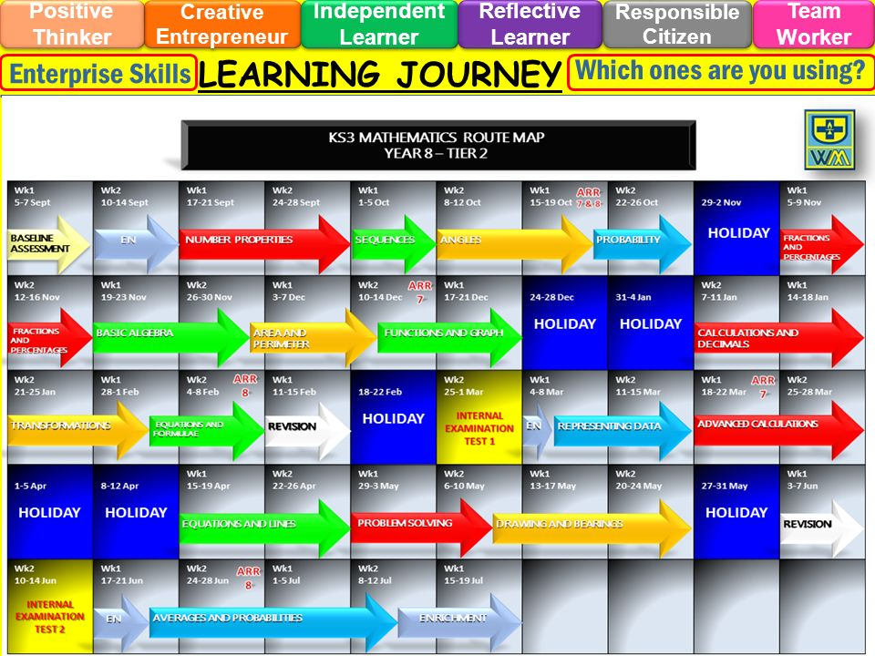 LEARNING JOURNEY Creative Entrepreneur Responsible Citizen Independent Learner Positive Thinker Team Worker Reflective Learner Enterprise Skills Which ones are you using