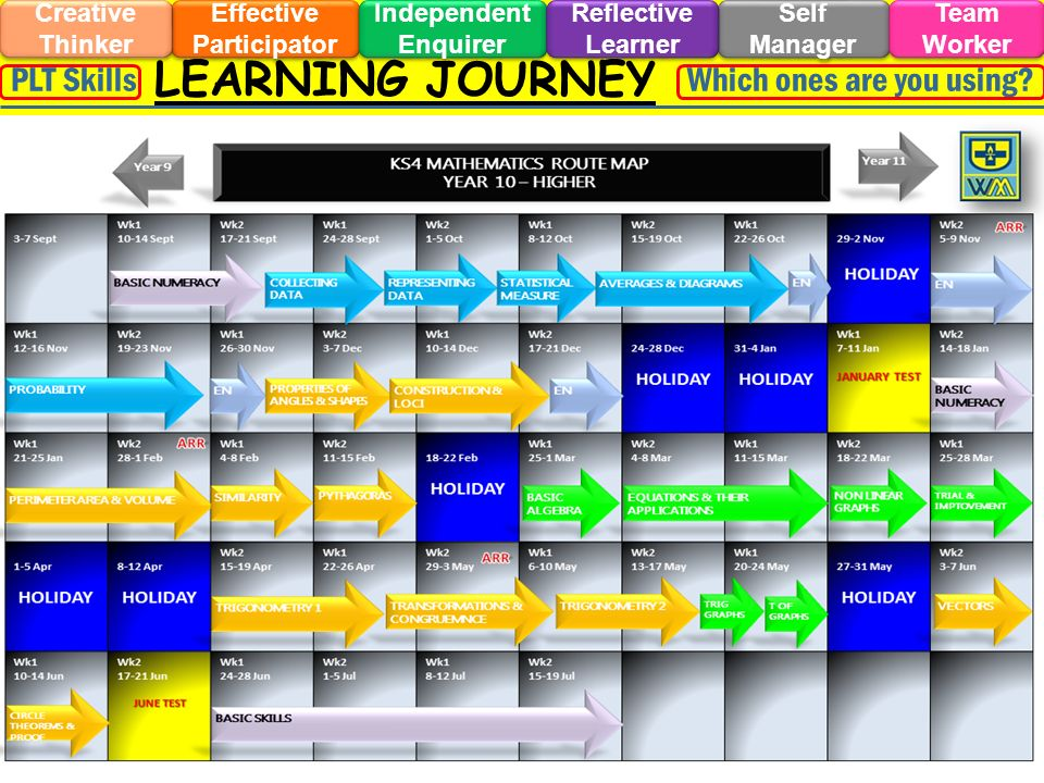LEARNING JOURNEY Effective Participator Self Manager Independent Enquirer Creative Thinker Team Worker Reflective Learner Which ones are you using PLT Skills
