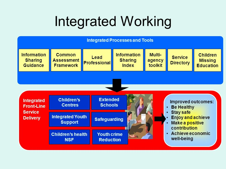 Integrated Working Integrated Processes and Tools Lead Professional Service Directory Information Sharing Guidance Information Sharing Index Common Assessment Framework Children Missing Education Integrated Front-Line Service Delivery Childrens Centres Integrated Youth Support Childrens health NSF Extended Schools Safeguarding Youth crime Reduction Multi- agency toolkit Improved outcomes: Be Healthy Stay safe Enjoy and achieve Make a positive contribution Achieve economic well-being