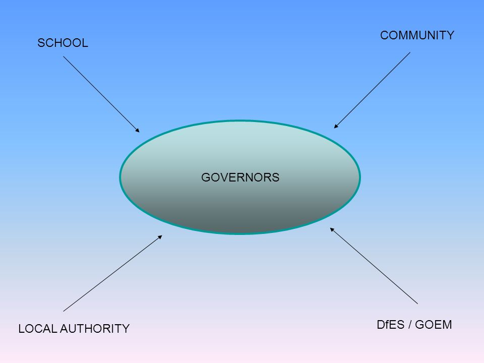 GOVERNORS SCHOOL COMMUNITY LOCAL AUTHORITY DfES / GOEM