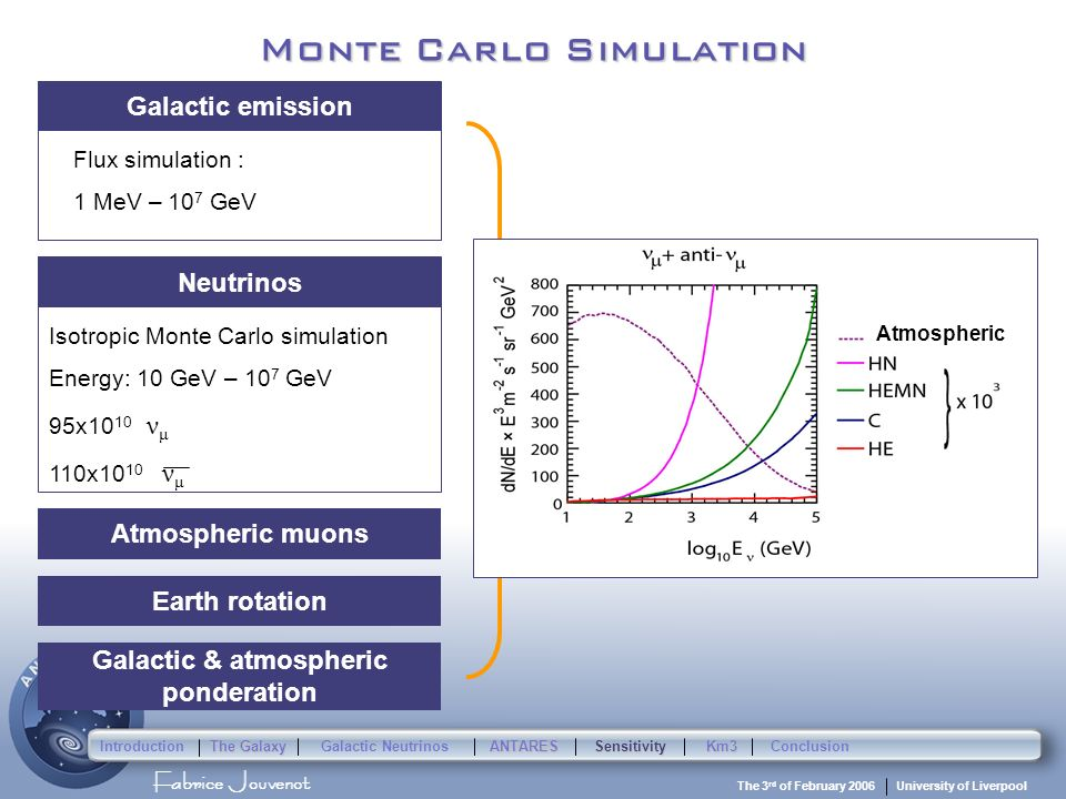 Fabrice Jouvenot University of Liverpool The 3 rd of February 2006 Monte Carlo Simulation 5 millions induces muons (at least 1 PM fired) Energy: 10 GeV – 10 7 GeV Working files Flux simulation : 1 MeV – 10 7 GeV Galactic emission Earth rotation Galactic & atmospheric ponderation Atmospheric muons Isotropic Monte Carlo simulation Energy: 10 GeV – 10 7 GeV 95x10 10 ν μ 110x10 10 ν μ Neutrinos Atmospheric Introduction The Galaxy Galactic Neutrinos ANTARESSensitivityKm3Conclusion