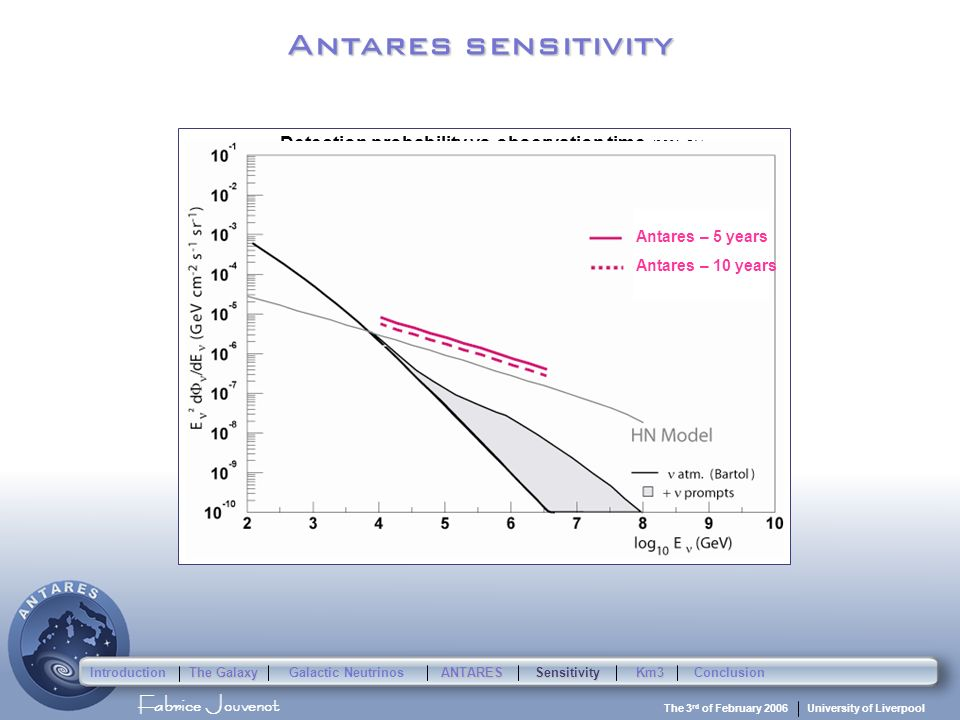 Fabrice Jouvenot University of Liverpool The 3 rd of February 2006 Antares sensitivity Detection probability vs observation time (99% CL) Number of ye