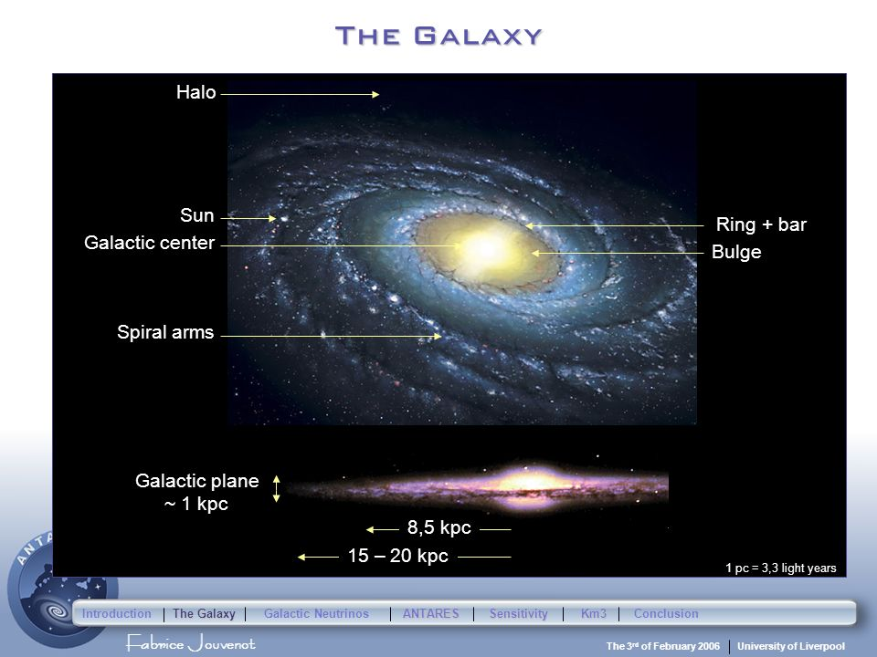 Fabrice Jouvenot University of Liverpool The 3 rd of February 2006 The Galaxy Spiral arms Bulge Halo Ring + bar Galactic center 8,5 kpc 15 – 20 kpc Galactic plane ~ 1 kpc Sun 1 pc = 3,3 light years Introduction The Galaxy Galactic Neutrinos ANTARESSensitivityKm3Conclusion