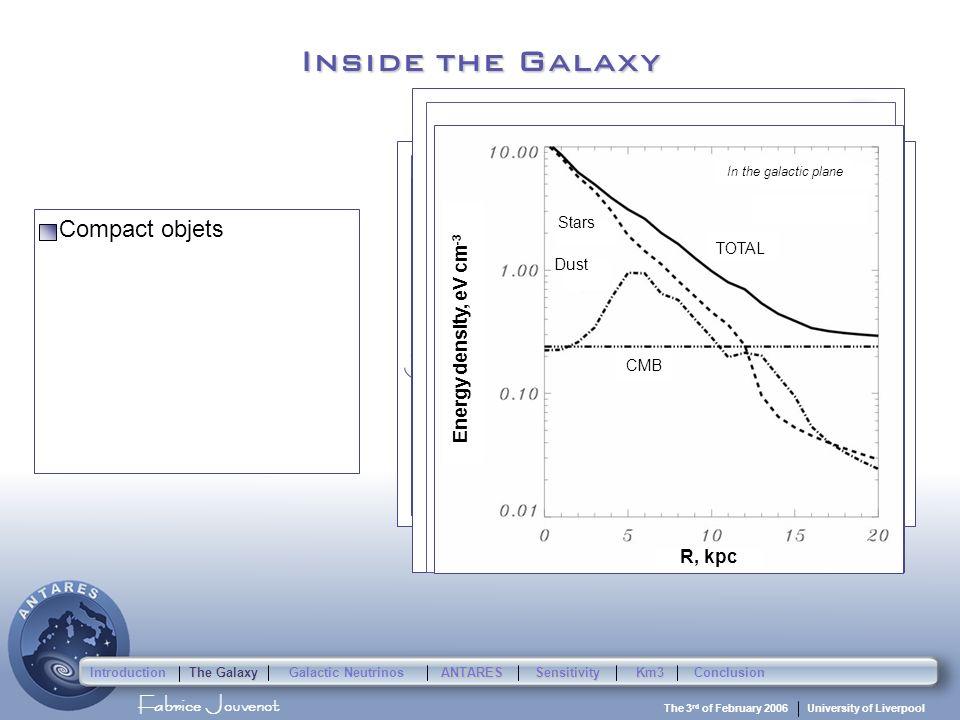 Fabrice Jouvenot University of Liverpool The 3 rd of February 2006 Inside the Galaxy Compact objets Interstellar Matter Interstellar radiation field M