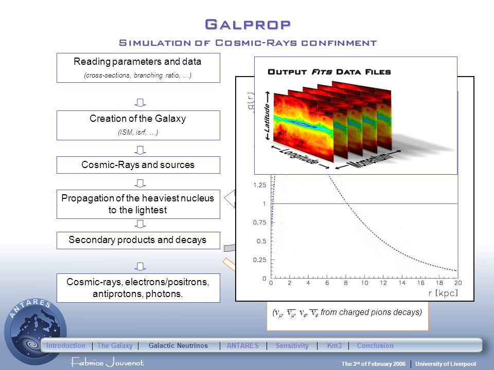 Fabrice Jouvenot University of Liverpool The 3 rd of February 2006 Galprop Simulation of Cosmic-Rays confinment Reading parameters and data (cross-sec