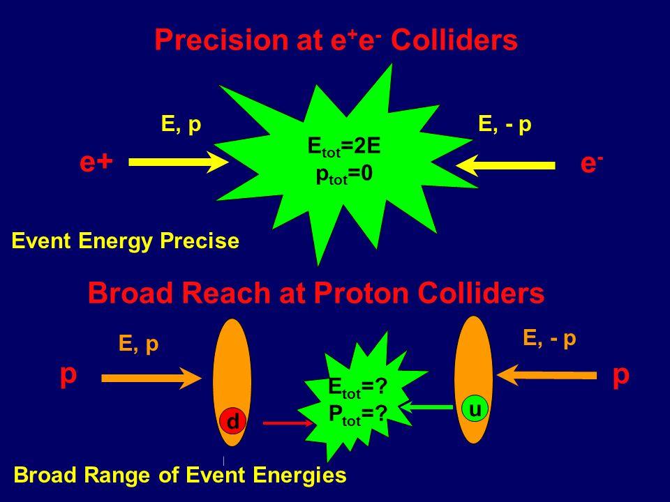 Energy (E = m c 2 ) Initial spin Energy precision Initial spin precision Luminosity (particle flux) The Linear e + e - Collider 3.4 - 5.8 10 34 cm -2 s -1 500 - 800 GeV 10 -4 ~ 0.5% P el ~ 80 %, P pos ~ 60 %