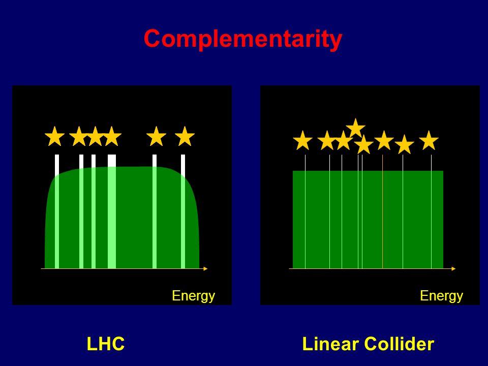 Precision at e + e - Colliders E, pE, - p e+ e-e- E tot =2E p tot =0 Broad Reach at Proton Colliders p p E, p E, - p d u E tot =.