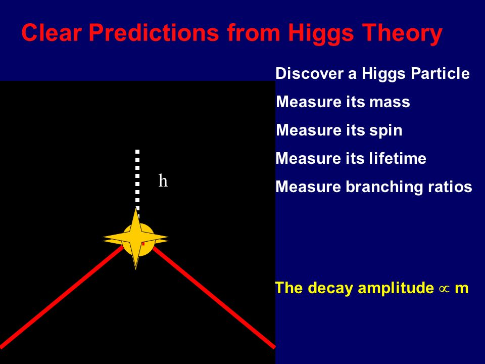 00 00 Origin of Mass . 1. Start with a mass-less particle 2.