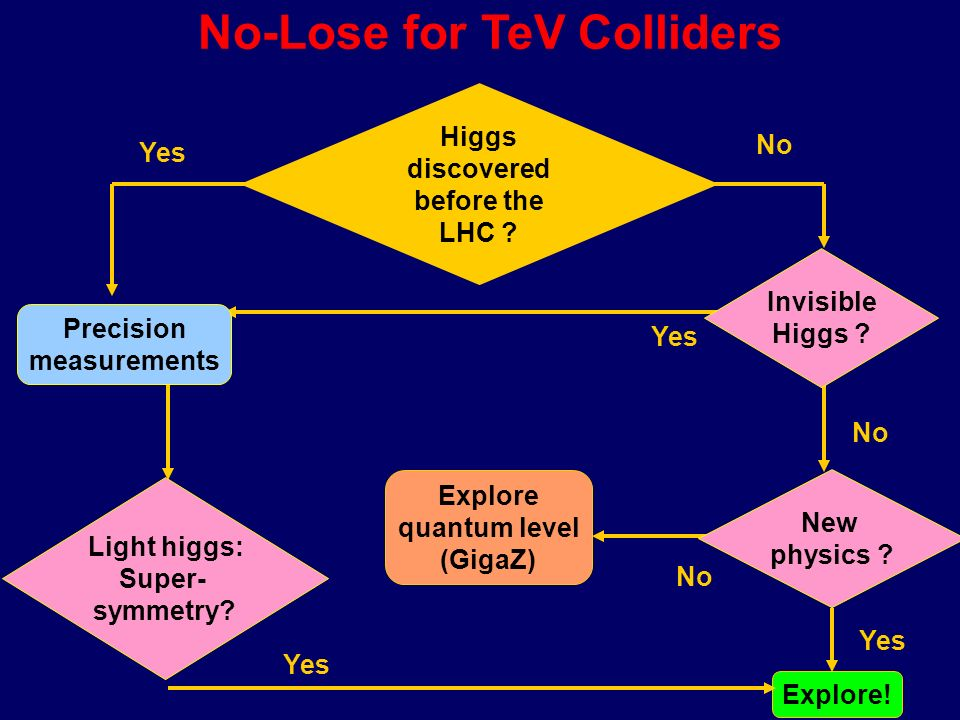 The vacuum potential The Higgs Mechanism Energy shape h hh Discover a Higgs Particle.