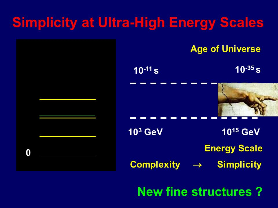 A further doubling of the particle spectrum eLeL ee A Candidate: Supersymmetry A symmetry relating fermions with bosons -u c ucuc ud ucuc ud u d ecec
